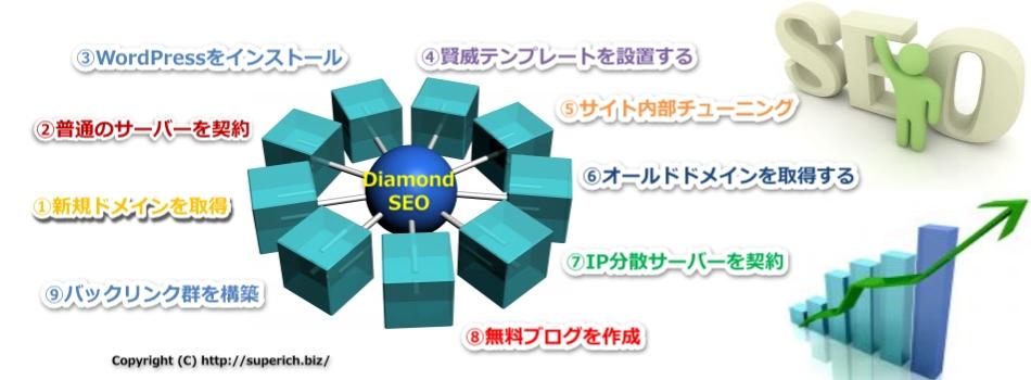 Diamond SEOの完成全体図